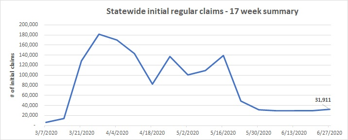 ESDWAGOV - Initial unemployment insurance claims for week of June 21-27, 2020