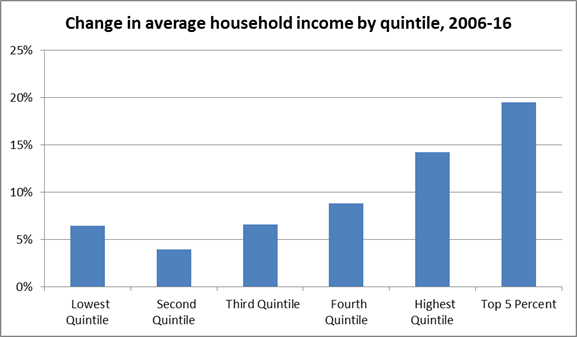 graph of Clark County househol incomes