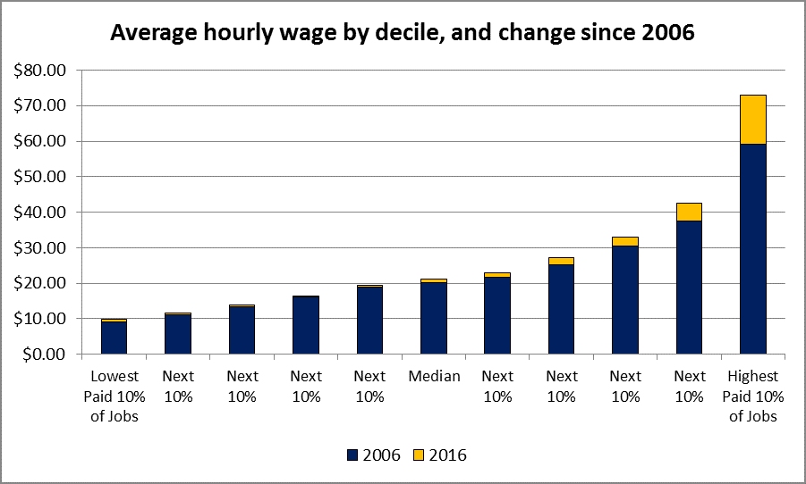 Ave hourly wage change