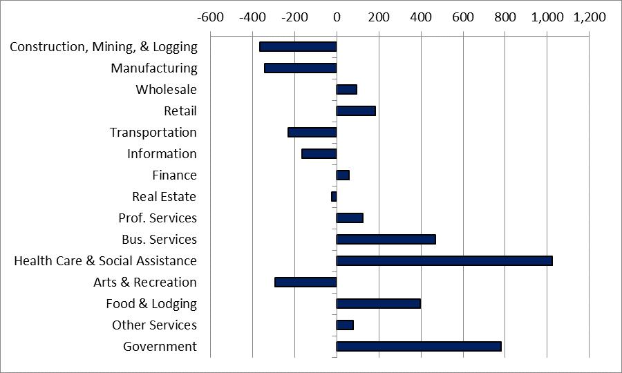 Net change in employment