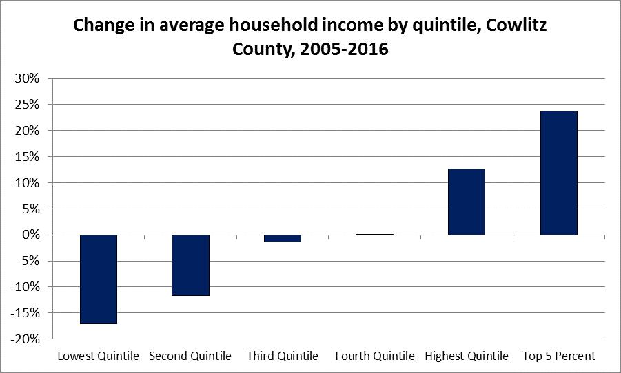 Household income change