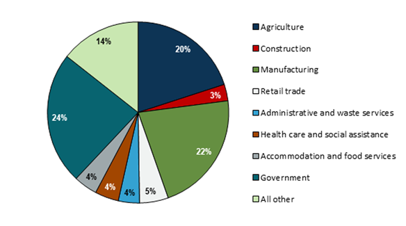 Pie chart of covered employment in 2017