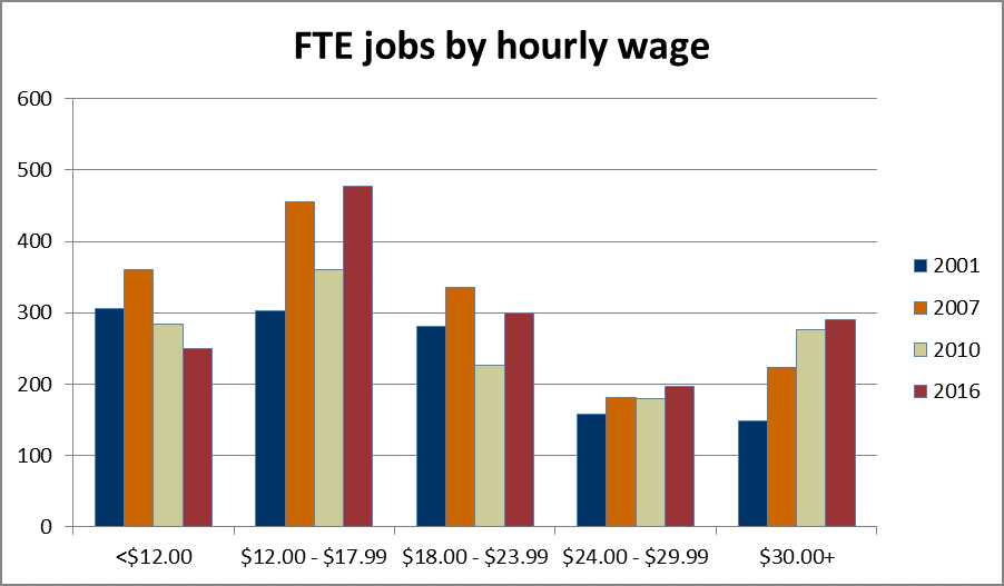 Bar graph of Skamania FTE jobs by wage