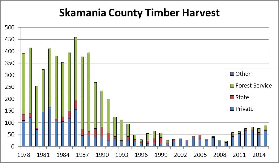 Bar graph of Skamania timber harvest