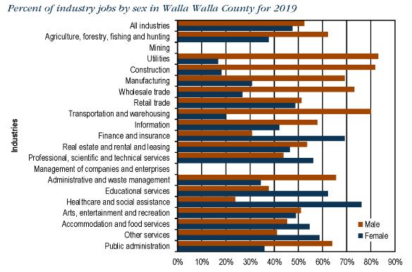 Walla Walla County chart 2